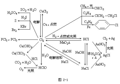 江苏千赢官网qy88vip高起点化学--元素化合物部分