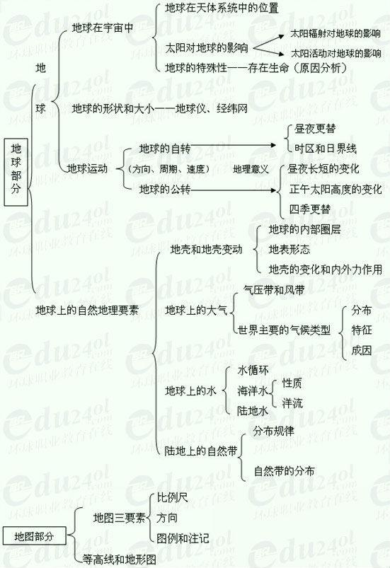 【江苏千赢官网qy88vip】高起点地理--第一部分 地球和地图