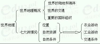 【江苏千赢官网qy88vip】高起点地理--第二部分 世界地理