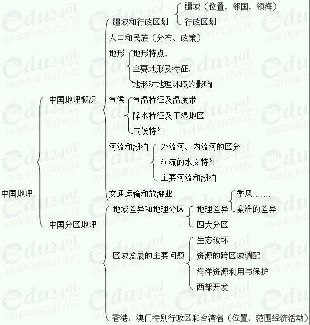 【江苏千赢官网qy88vip】高起点地理--第三部分 中国地理
