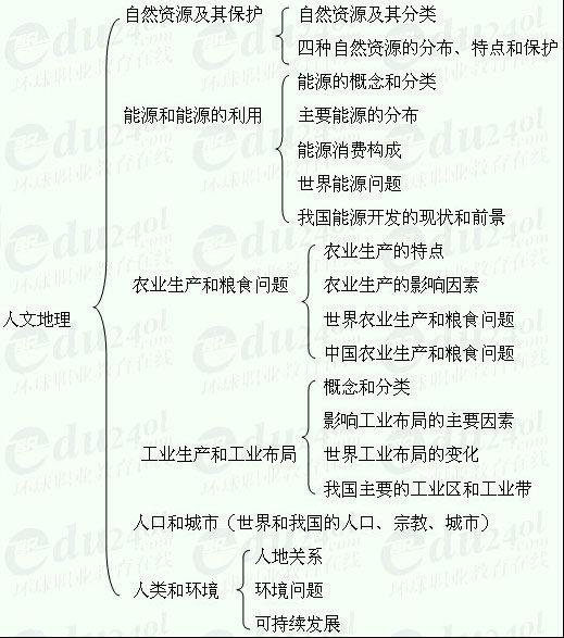 【江苏成人高考】高起点地理--第四部分 人文地理