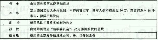 【南京千赢官网qy88vip】高起点历史--第一次世界大战