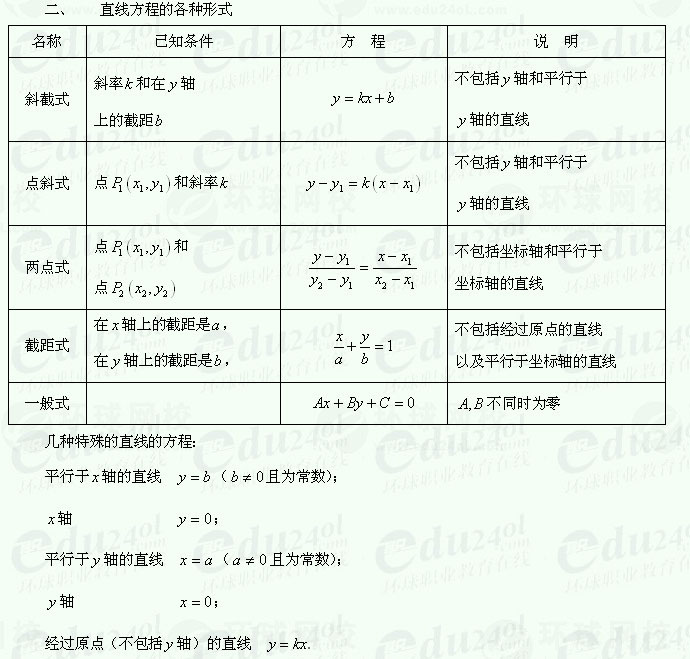 【江苏千赢官网qy88vip】千赢网页手机版理科数学--直线的倾斜角和斜率