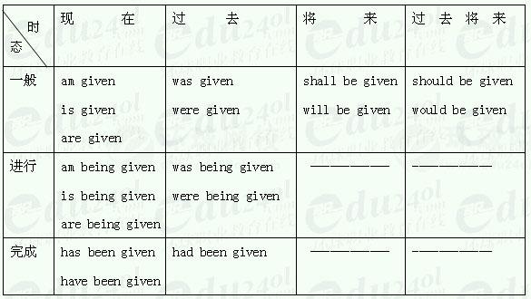 江苏千赢官网qy88vip专升本英语精讲讲义10--动词的时态变化表