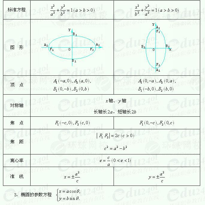 【江苏千赢官网qy88vip】千赢网页手机版理科数学--曲线和方程
