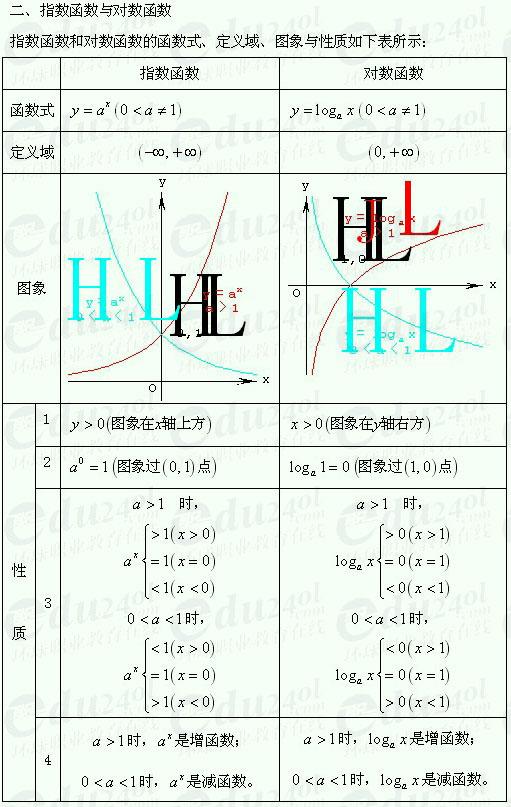 江苏千赢官网qy88vip高起点理科数学--函数